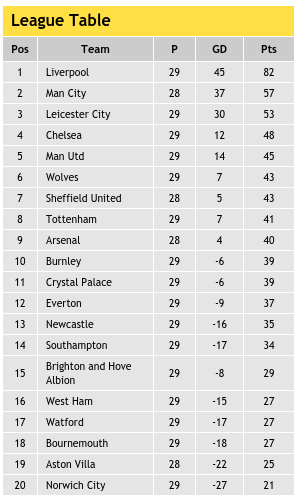 Current Premier League Table