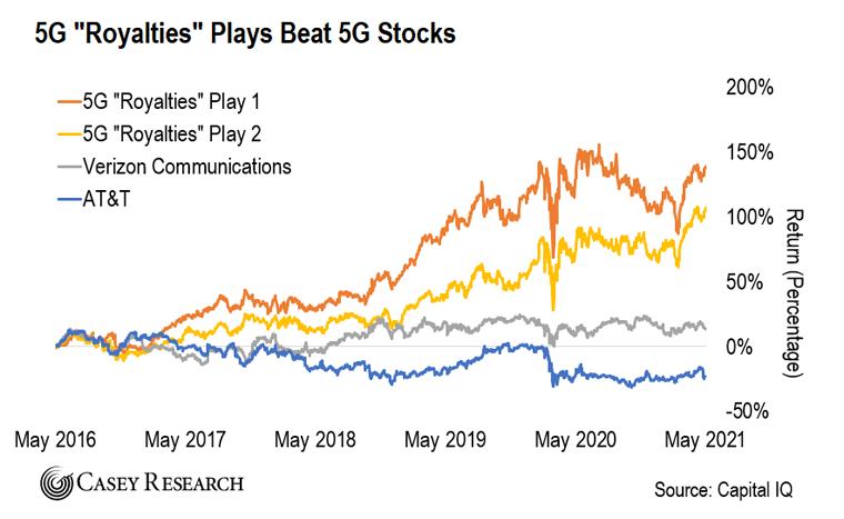 5G royalties chart