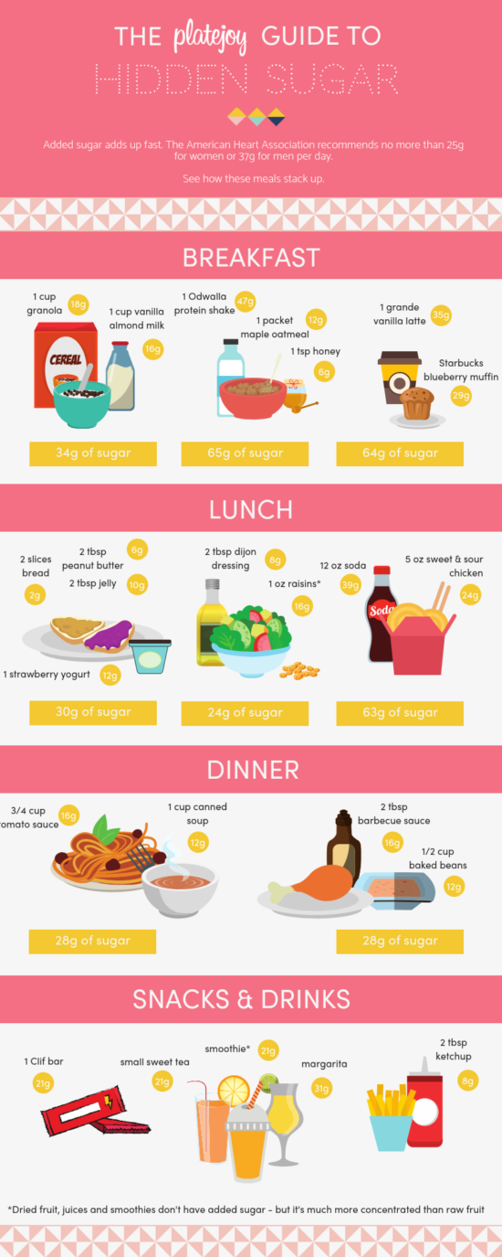 the platejoy guide to hidden sugar infographic