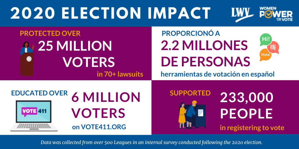 2020 Election Impact: Protected over 25 million voters in 70+ lawsuits; proporcionó a 2.2 millones de personas herramientas de votación en español; educated over 6 million voters on vote411.org; supported 233,000 people in registering to vote; data collected from over 500 Leagues in an internal survey conducted following the 2020 election