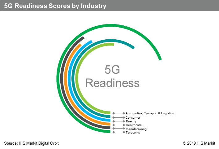 IHS Markit: 5G Market Set to Boom, but clarity needed
