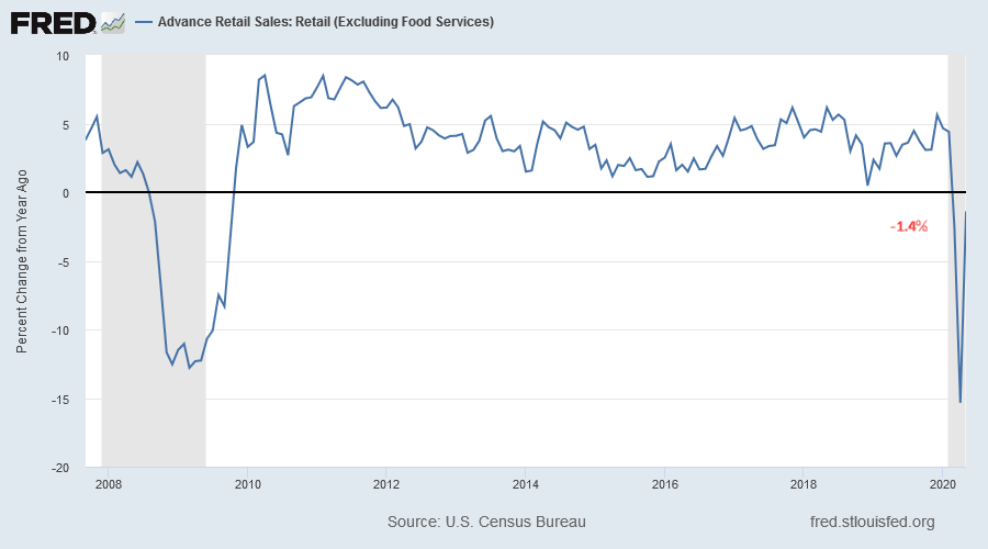 Retail Sales (ex Food)