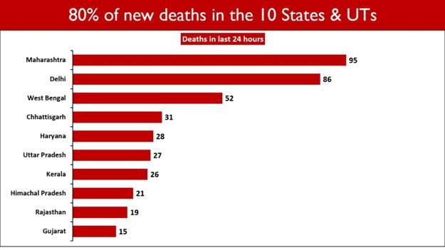 भारत में सक्रिय मामलों की संख्या 132 दिनों के बाद गिरकर 4.28 लाख तक आ गई