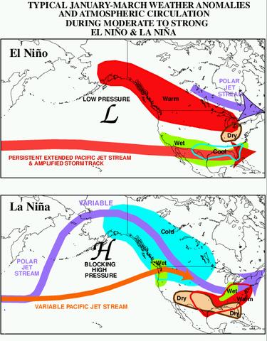 El Nino & El Nina