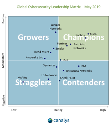 Global Cybersecurity Leadership Matrix - May 2019