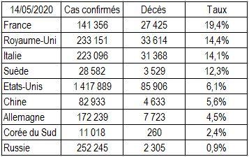 Deces_Covid_19_sur_cas_confirmes_20.05.14.jpg