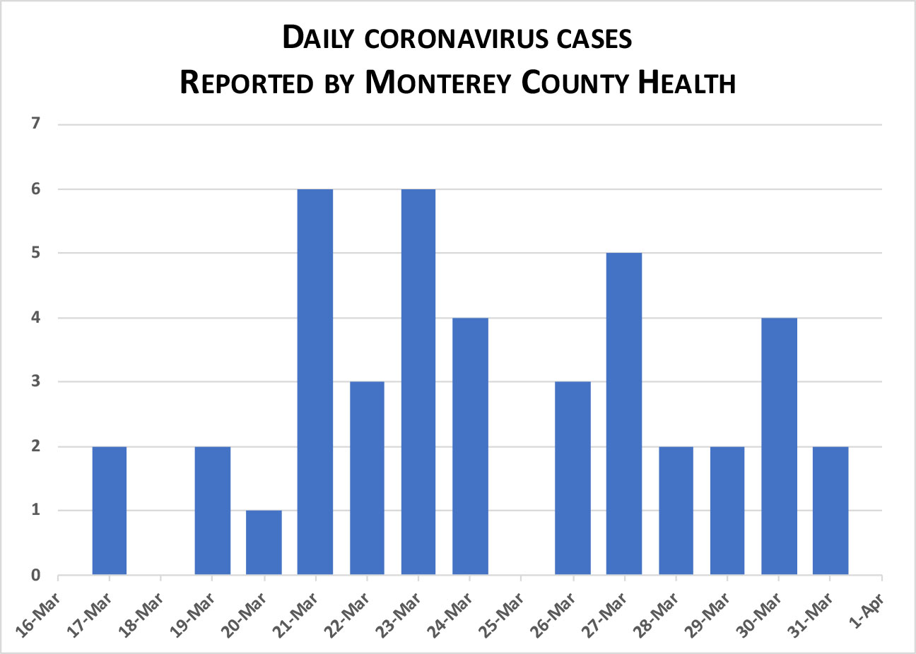 Daily totals of Monterey County coronavirus cases