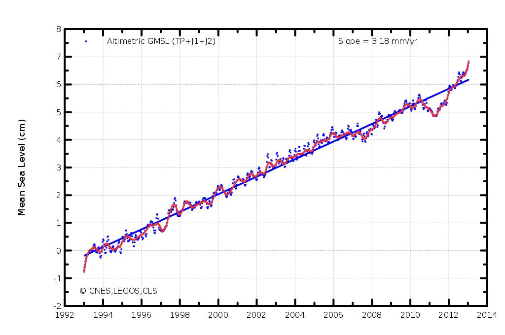 Rise in Ocean Levels