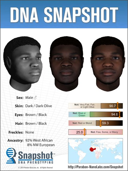 DNA Snapshot