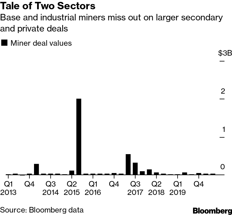 Tale of Two Sectors