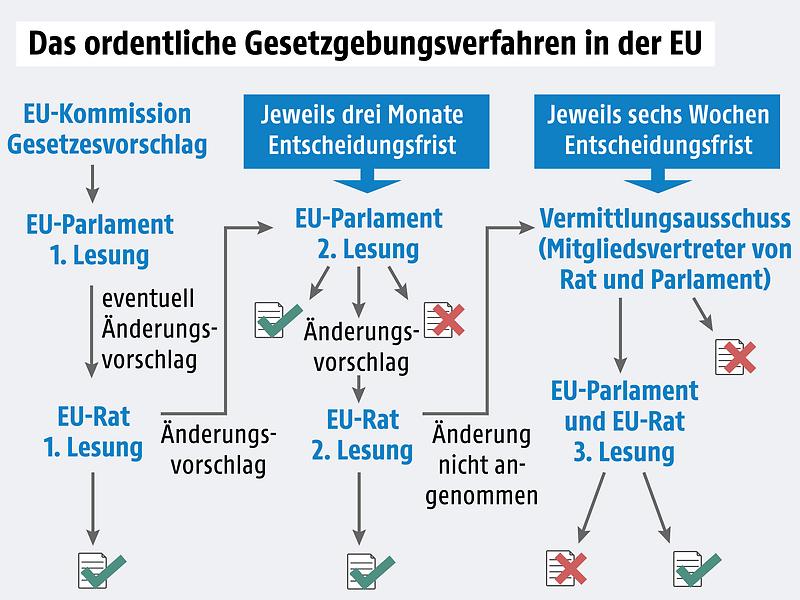 Grafik zur EU-Gesetzgebung