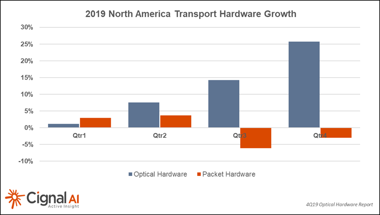 2019 NA Transport Hardware Growth
