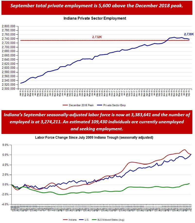 September 2019 Employment Charts