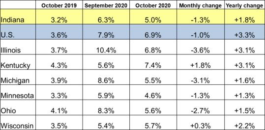 October 2020 Midwest Unemployment Rates