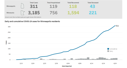 covid-19 dashboard from the city of minneapolis