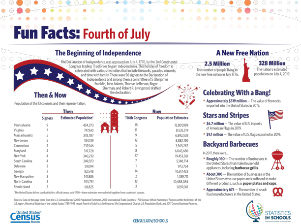 Fun Facts: The Fourth of July