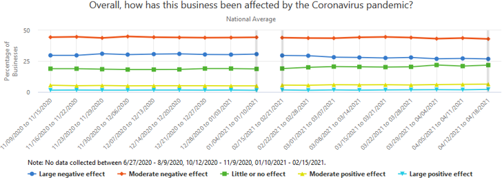 A graph showing how businesses have been affected overall by the Coronavirus pandemic, over the past several weeks.