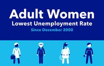 Adult Women: Lowest unemployment rate since December 2000