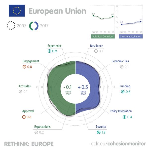 EU-Kohäsionsmonitor Radar EU28