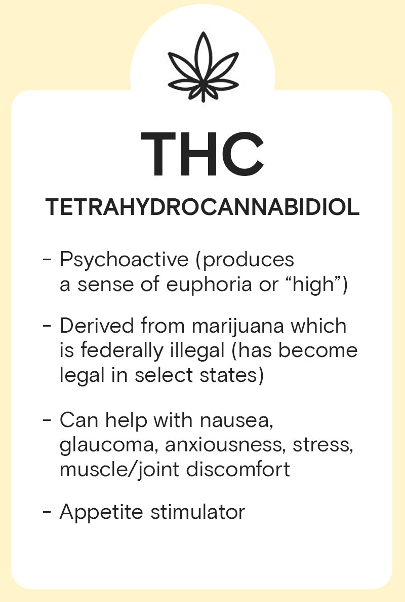 THC - TETRAHYDROCANNABIDIOL