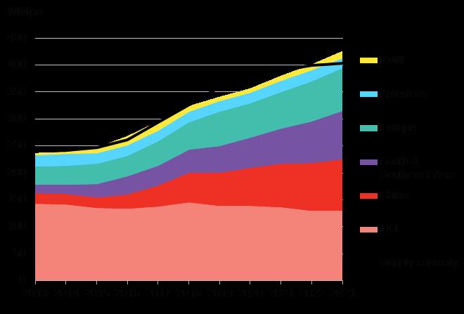 BNEF - Global LNG demand and supply capacity balance.png
