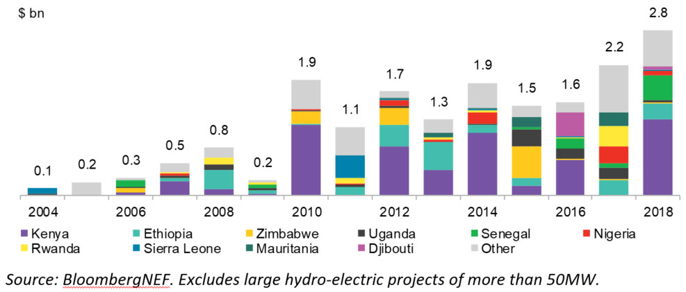 BNEF - Renewables investment, sub-Saharan Africa excluding South Africa.jpg