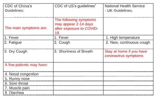 Guidelines for Covin-19 Symptoms