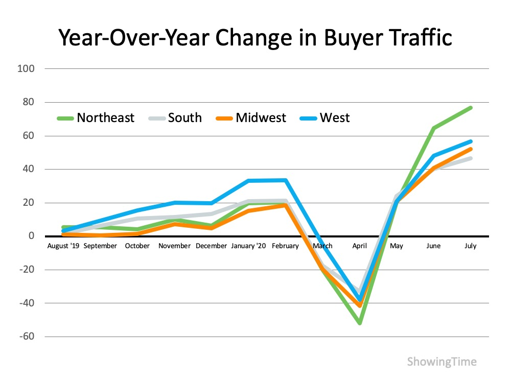 Homebuyer Traffic Is on the Rise   MyKCM