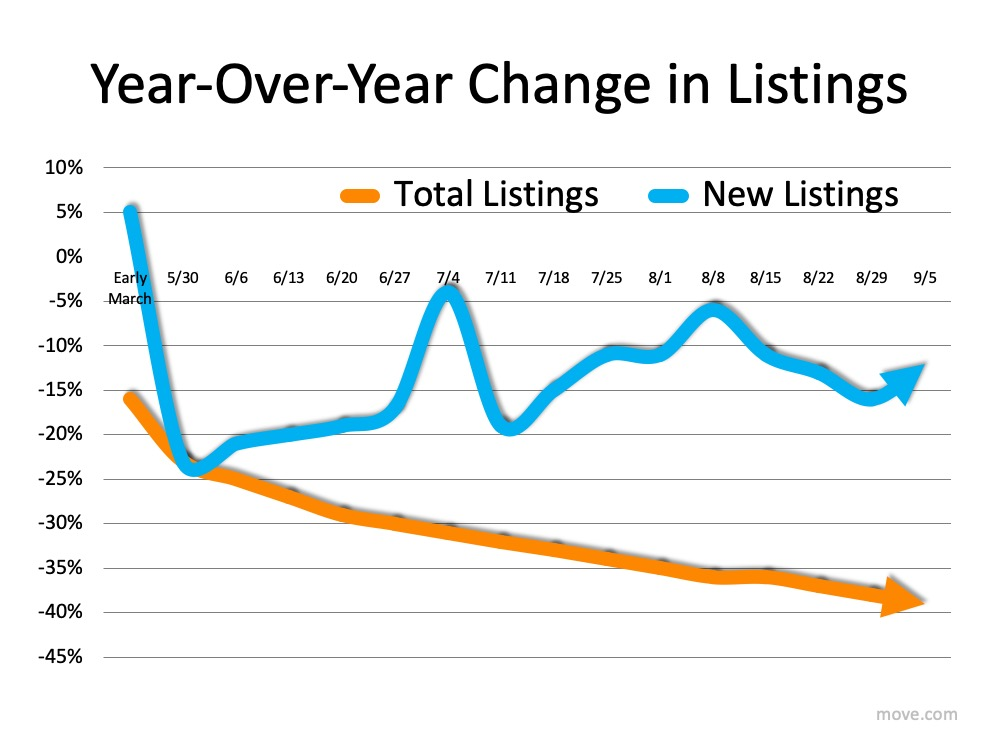 How Low Inventory May Impact the Housing Market This Fall   MyKCM