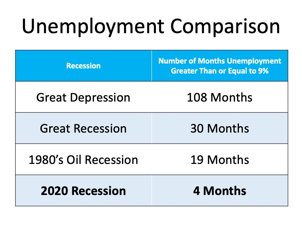 Is the Economic Recovery Beating All Projections?   MyKCM
