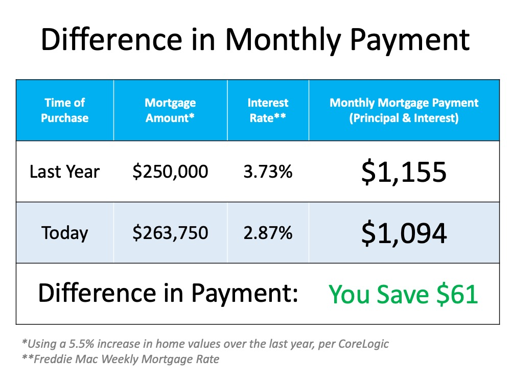 The Cost of a Home Is Far More Important than the Price   MyKCM