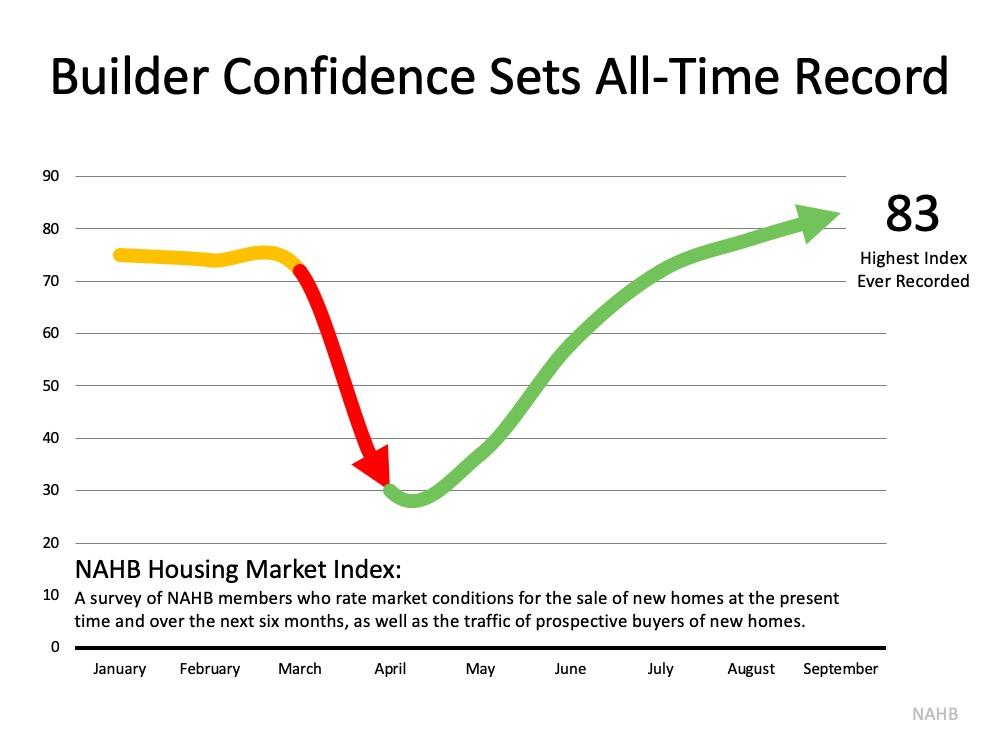 Home Builder Confidence Hits All-Time Record   MyKCM
