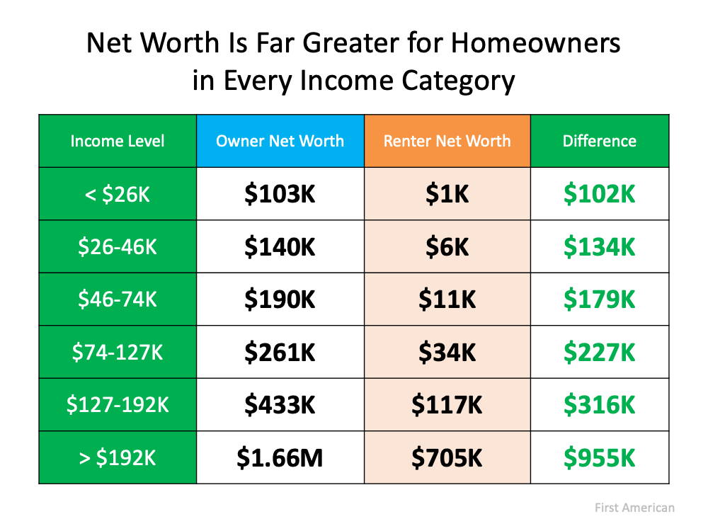 Homeownership Is Full of Financial Benefits   MyKCM