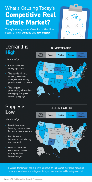 What's Causing Today's Competitive Real Estate Market? [INFOGRAPHIC]   MyKCM
