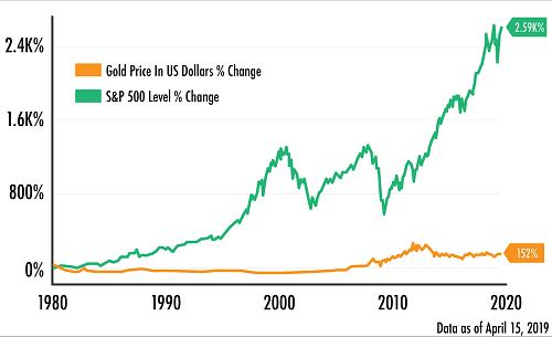 Gold vs S&P Chart