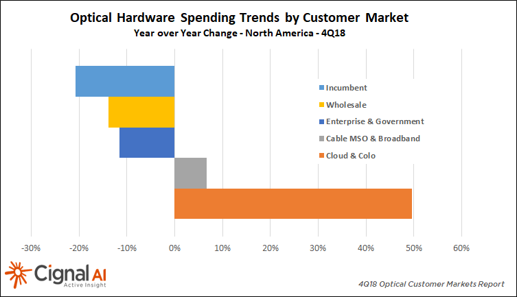 Optical Ahrdware SPending Trends by Customer Market 4Q18 North America