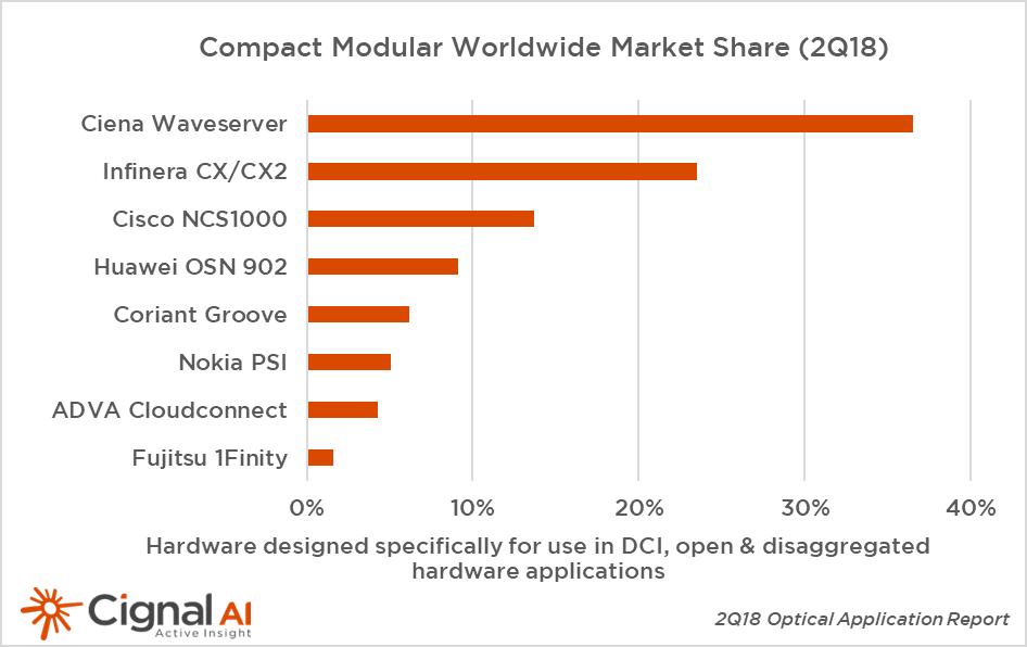 Optical Network Equipment Market – Page 2 – Technology Blog