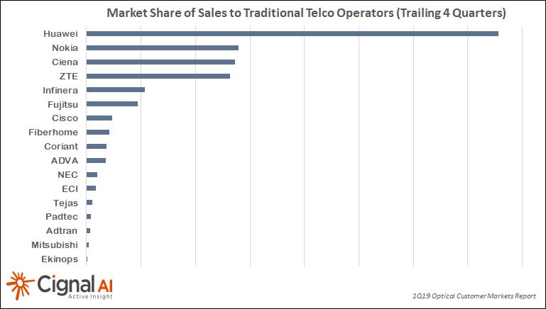 Optical Network Equipment Market – Technology Blog