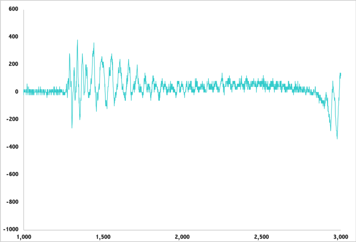 Oscillations Are Greater Resulting in a Small Pinch.