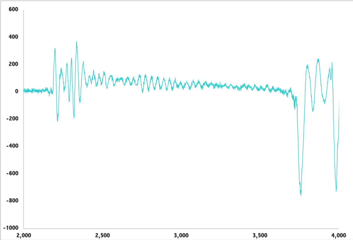 The Oscillations are Reduced Resulting in a Larger Pinch.