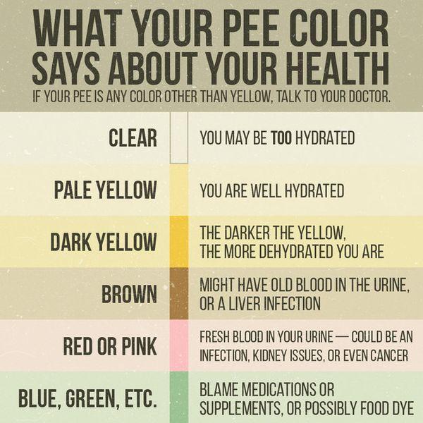 Màu sắc của nước tiểu