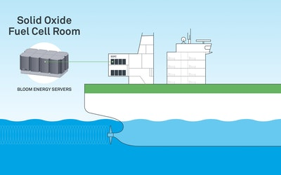 Ships powered by solid oxide fuel cells