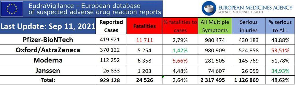 UE au 11 septembre 2021  : 24 526 décès et 2 317 495 effets secondaires