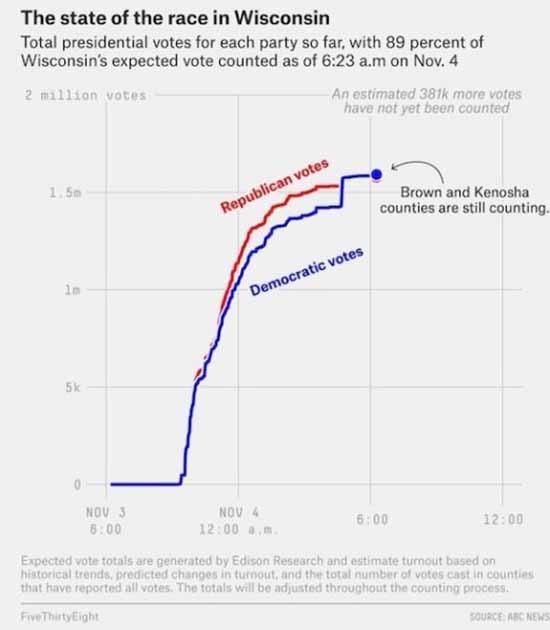 Biểu đồ cho thấy sự tăng đột biến bất thường số lượng phiếu bầu dành cho ông Biden thuộc đảng Dân chủ. (Chụp màn hình)