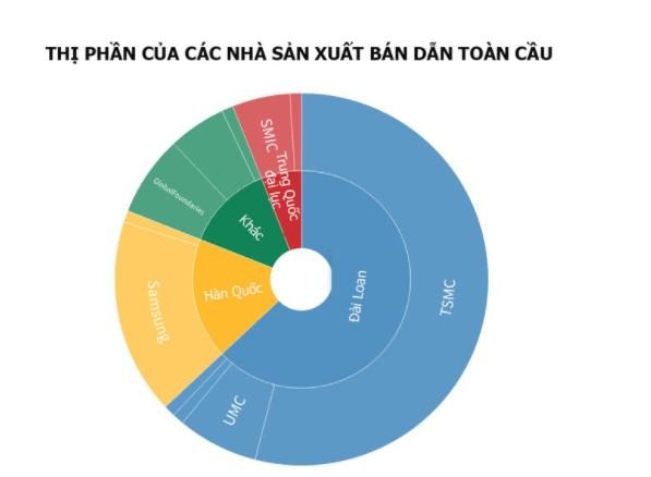 Đài Loan hiện thống trị thị trường bán dẫn toàn cầu khi chiếm tới 63% doanh thu năm 2020 (Tổng doanh thu thiết bị bán dẫn toàn cầu năm 2020 là 85,13 tỷ USD). Nguồn: TrendForce/CNBC