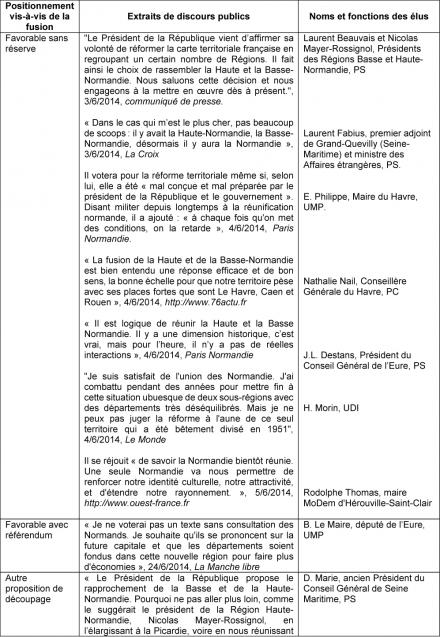 Document 15. Typologie des réactions médiatiques d'élus normands
