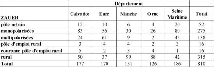 Document 5. Echantillon des communes enquêtées pour les cinq départements