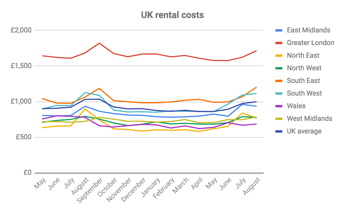 Rents stable 'as the market starts to settle into a more predictable pattern'