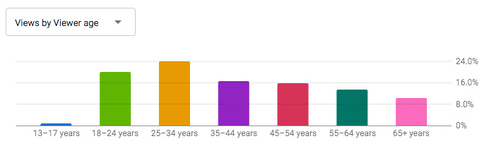 Mignarda audience by age