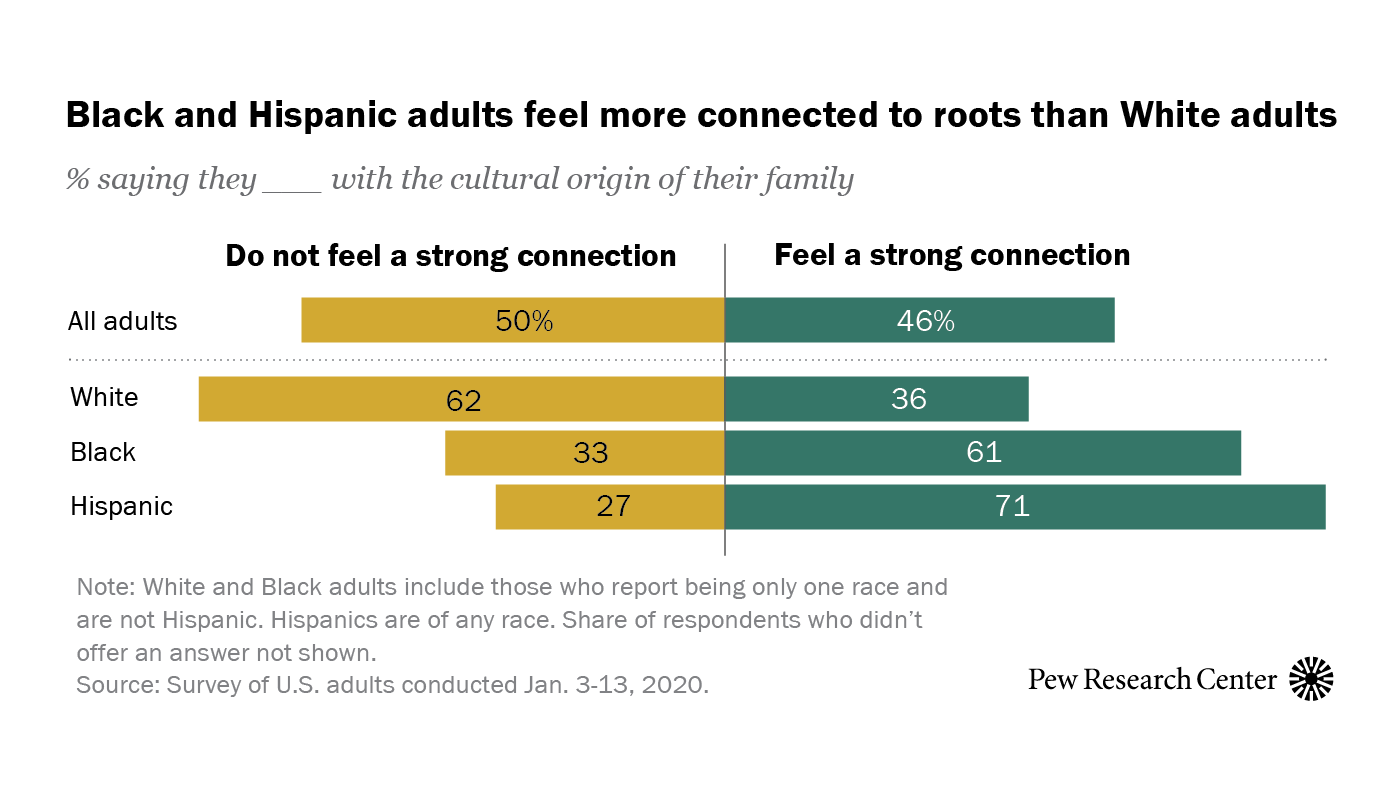 Black and Hispanic adults feel more connected to roots than White adults